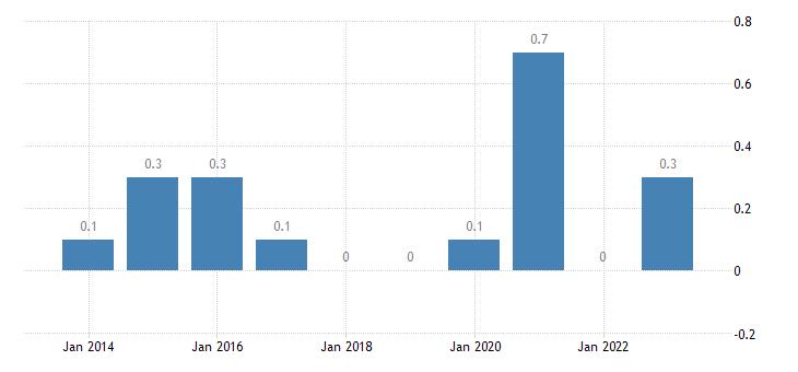 malta housing cost overburden rate fifth quintile eurostat data