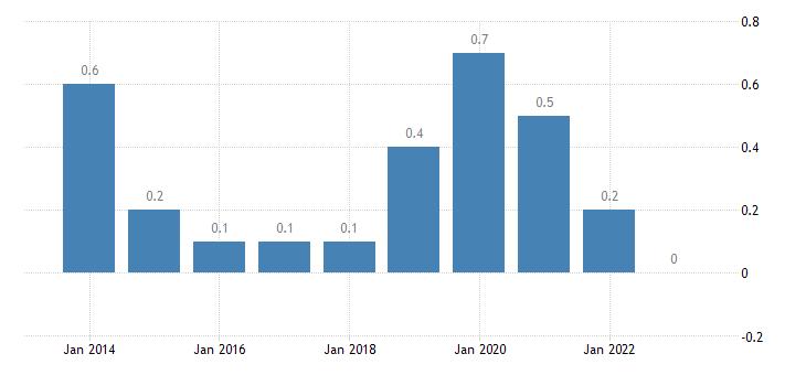 malta housing cost overburden rate fourth quintile eurostat data