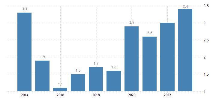 malta housing cost overburden rate less than 18 years eurostat data
