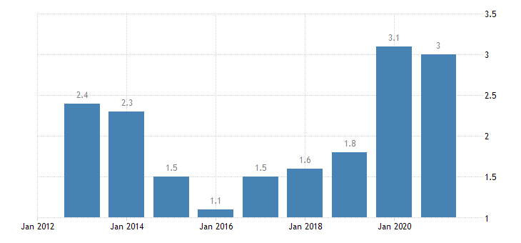 malta housing cost overburden rate males eurostat data