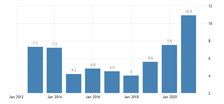 malta housing cost overburden rate single person eurostat data