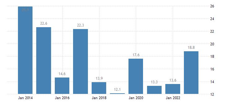 malta housing cost overburden rate tenant rent at market price eurostat data