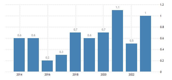malta housing cost overburden rate third quintile eurostat data