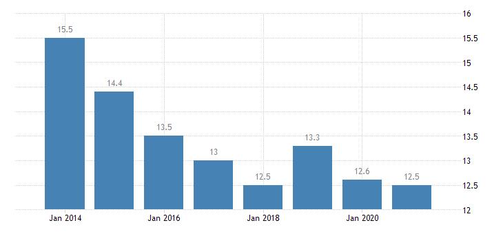 malta housing deprivation rate 1 item eurostat data
