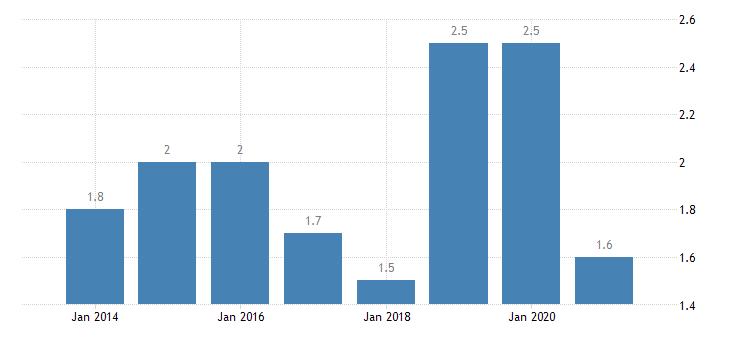 malta housing deprivation rate 2 items eurostat data