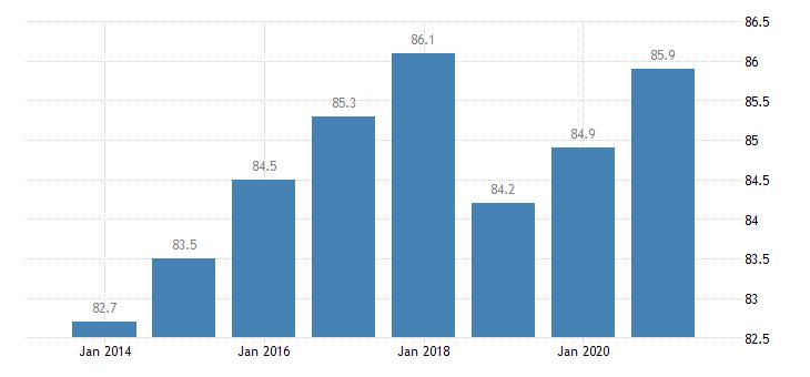 malta housing deprivation rate no items eurostat data