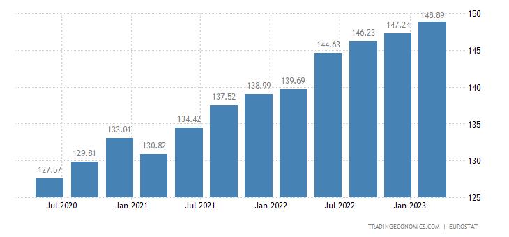Malta House Price Index 2019 Data Chart Calendar