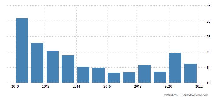 malta ict goods exports percent of total goods exports wb data