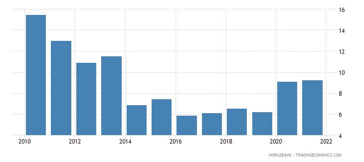 malta ict goods imports percent total goods imports wb data