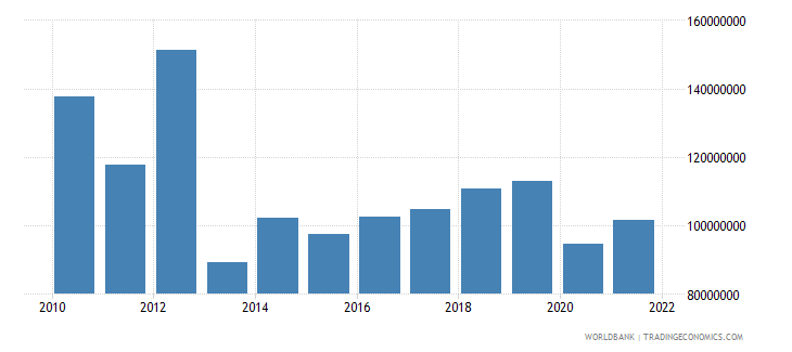 malta ict service exports bop us dollar wb data