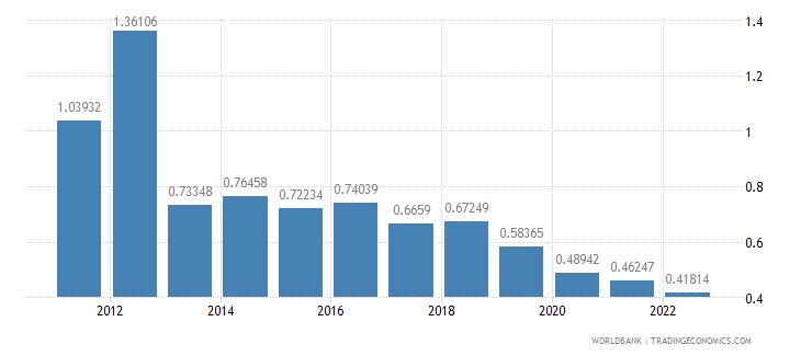 malta ict service exports percent of service exports bop wb data