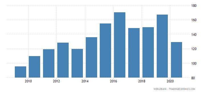 malta import volume index 2000  100 wb data