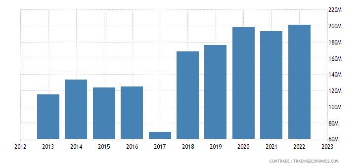malta imports india