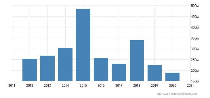 malta imports netherlands