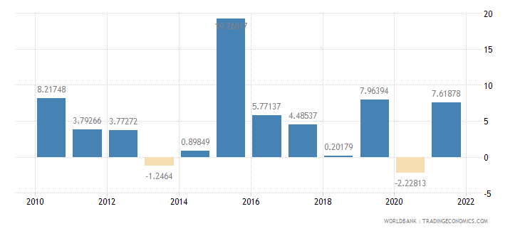 malta imports of goods and services annual percent growth wb data