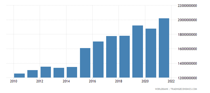 malta imports of goods and services constant 2005 us$ wb data