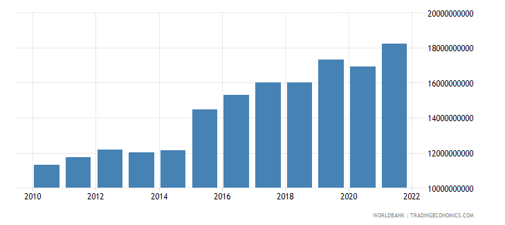 malta imports of goods and services constant lcu wb data