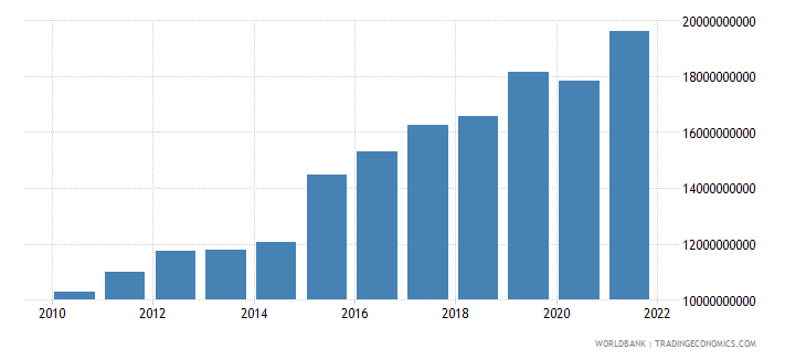 malta imports of goods and services current lcu wb data