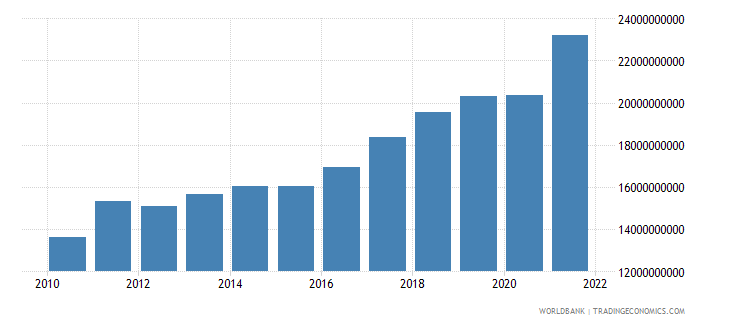 malta imports of goods and services us dollar wb data