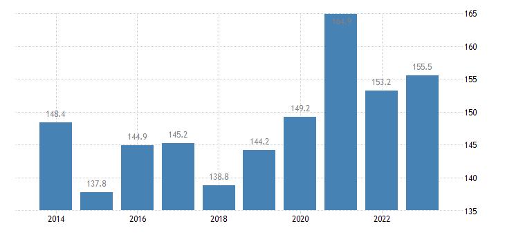 malta imports of goods services eurostat data
