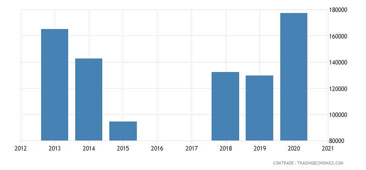 malta imports papua new guinea