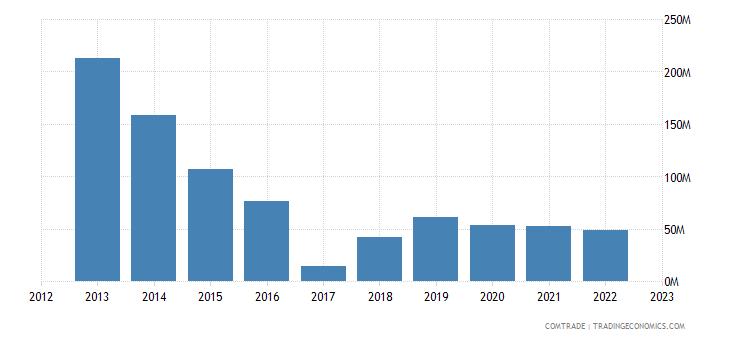 malta imports sweden