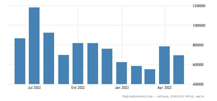 Malta Imports