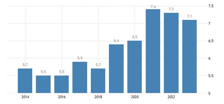 malta in work at risk of poverty rate eurostat data