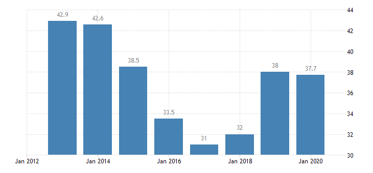 malta inactive population due to caring responsibilities eurostat data