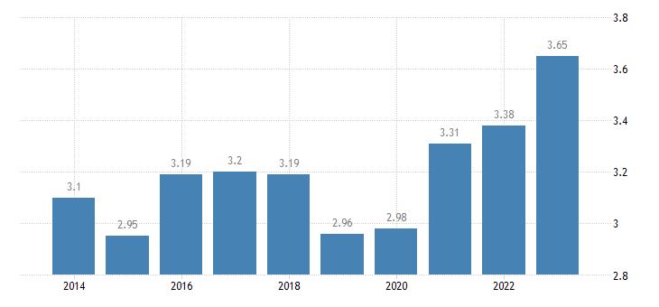 malta income inequality for older people females eurostat data