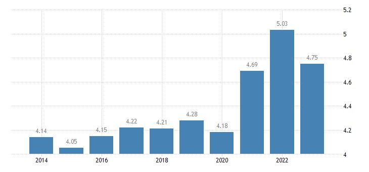malta income quintile share ratio s80 s20 eurostat data
