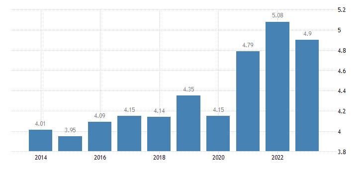 malta income quintile share ratio s80 s20 females eurostat data