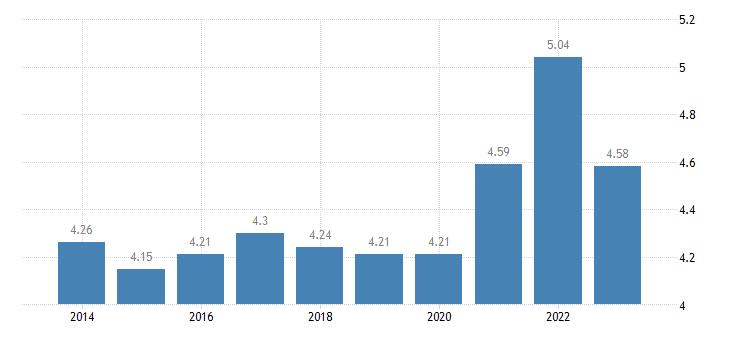 malta income quintile share ratio s80 s20 males eurostat data