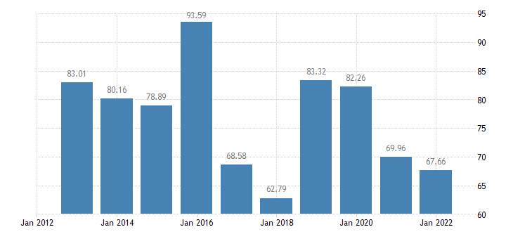 malta indicator a of the income from agricultural activity eurostat data