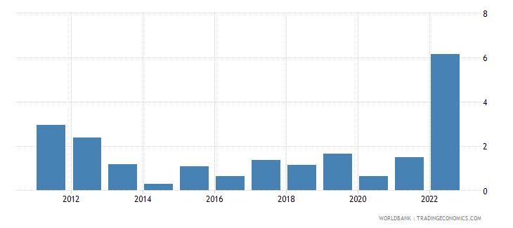 malta inflation consumer prices annual percent wb data