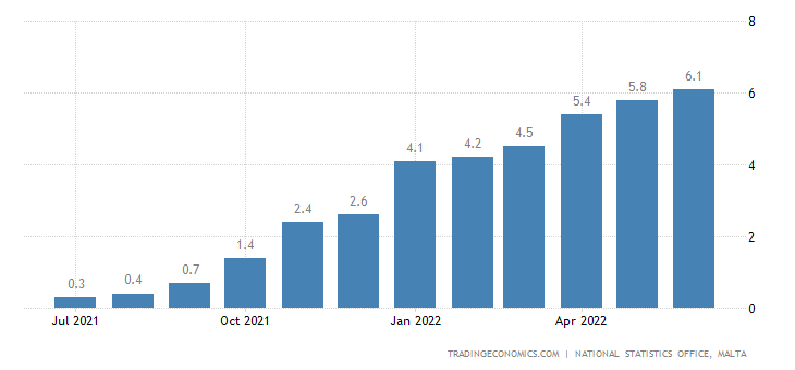 Malta Inflation Rate