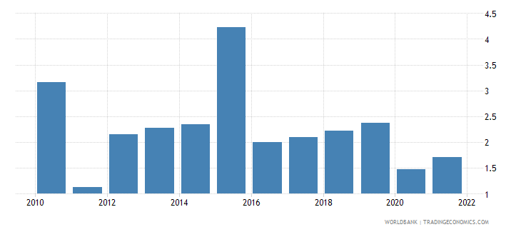 malta inflation gdp deflator linked series annual percent wb data