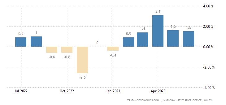 Malta Inflation Rate MoM