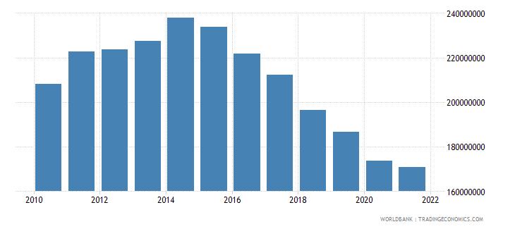 malta interest payments current lcu wb data