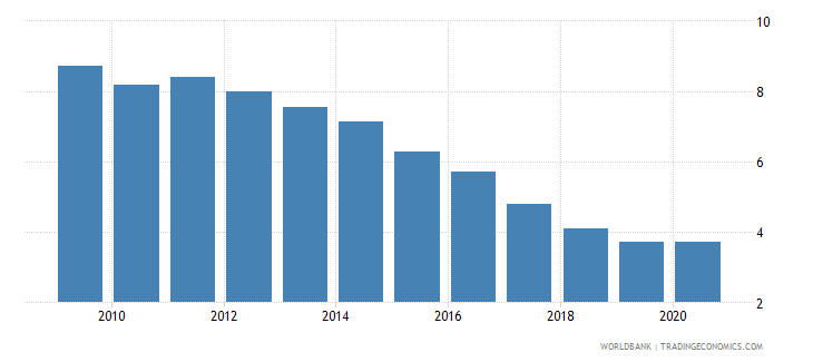 malta interest payments percent of revenue wb data