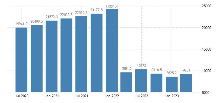 malta international investment position financial account other investment eurostat data