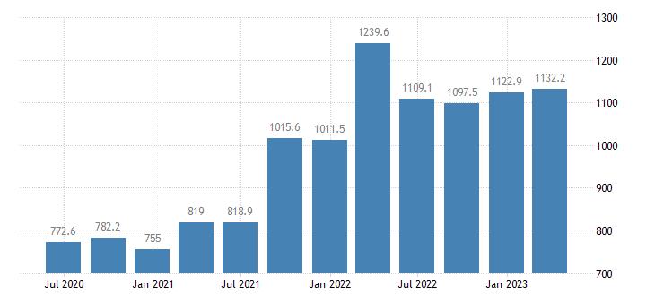 malta international investment position financial account reserve assets eurostat data