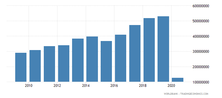 malta international tourism expenditures for travel items us dollar wb data