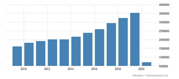 malta international tourism number of arrivals wb data