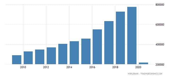 malta international tourism number of departures wb data