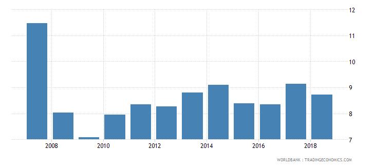 malta international tourism receipts percent of total exports wb data
