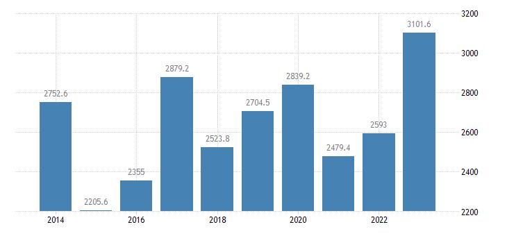 malta international trade exports eurostat data