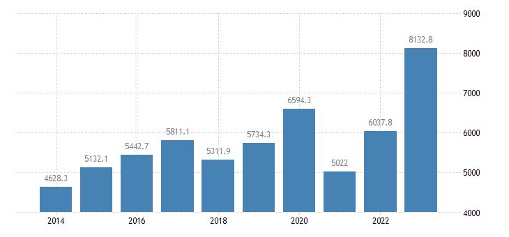 malta international trade imports eurostat data