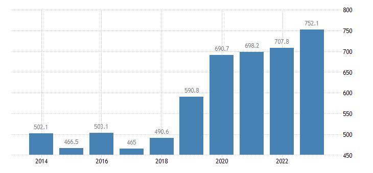 malta international trade of other manufactured goods sitc 68 exports eurostat data