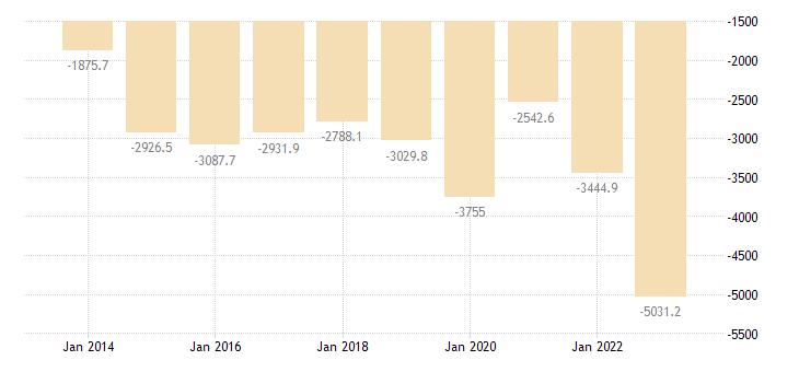 malta international trade trade balance eurostat data